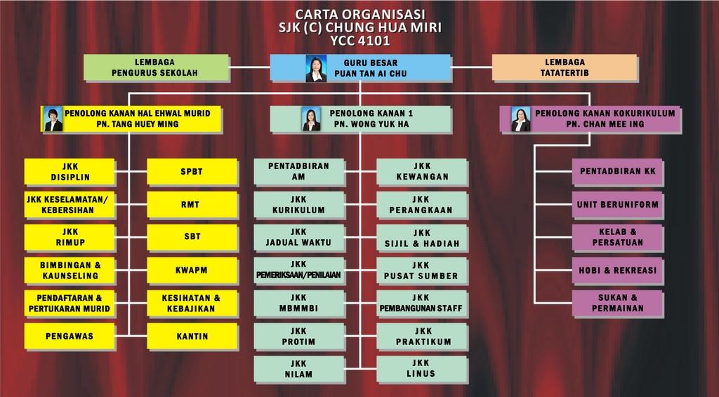 carta organisasi baru 2015
