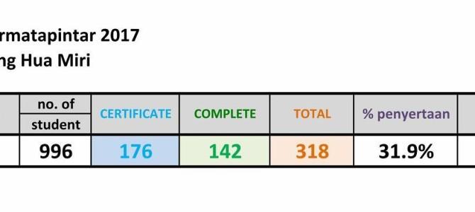UJIAN SARINGAN PERMATApintar UKM1 2017 参与名单